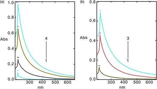 Absorption spectra. (a) CTAB-CMC system. 1–4: 10, 25, 50, 75 g/L CCMC; 1 g/L CTAB; (b) TTAB-CMC system. 1–3: 5, 10, 25 mg/L CCMC; 2.0 g/L TTAB; BR: pH = 5.00, 1.0 mL.