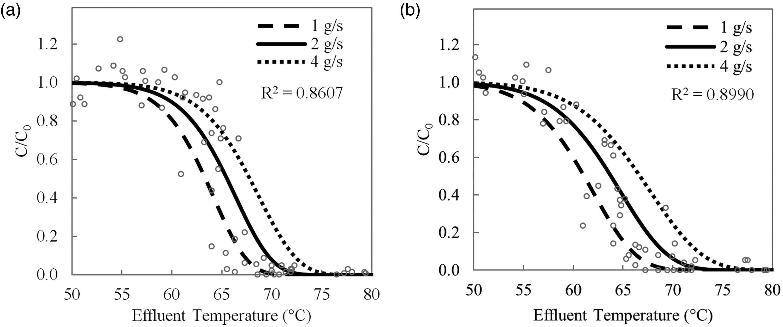 Viscous Heating Effect On Deactivation Of Helminth Eggs In The 25l Motor Data Sensor Oxygen Circuit Diagram View Largedownload Slide