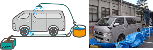 Schematic and actual photo of vehicle wash-off water collection.