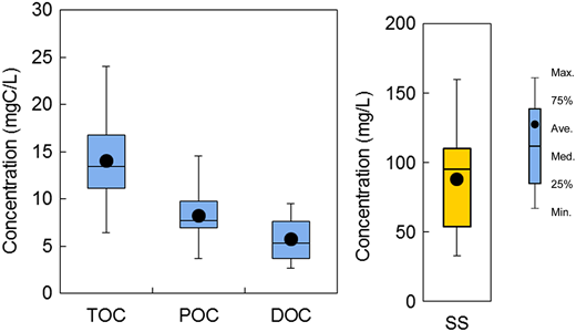 Concentration of TOC, POC, DOC and SS in vehicle wash-off water (n = 10).