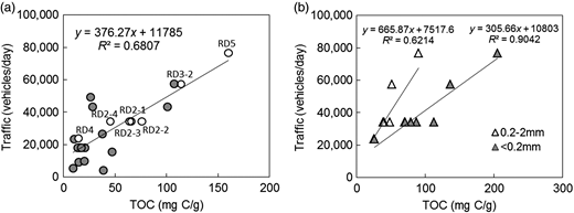 Correlation between TOC content (all samples (a) and two different particle size fractions: 0.2–2.0 mm and <0.2 mm (b)) in road dust and average daily traffic.