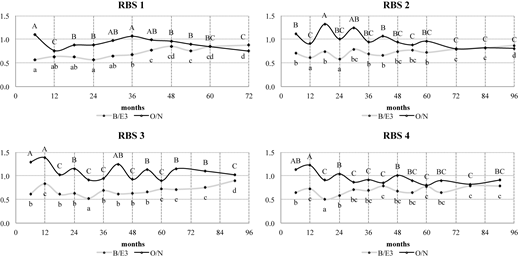 Pyrolytic indices of mineralization (O/N) and humification (B/E3) in stabilized sludges. Means followed by the same letter(s) (lowercase for B/E3 and uppercase for O/N) are not significantly different according to Tukey's test at P < 0.05 over time.
