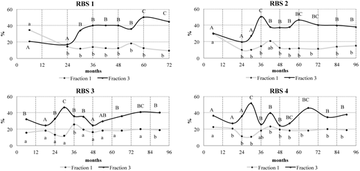 Heavy metal fractionation in RBSs, Fraction 1 (%) and Fraction 3 (%) in stabilized sludges. Means followed by the same letter(s) (lowercase for Fraction 1 and uppercase for Fraction 3) are not significantly different according to Tukey's test at P < 0.05 over time.