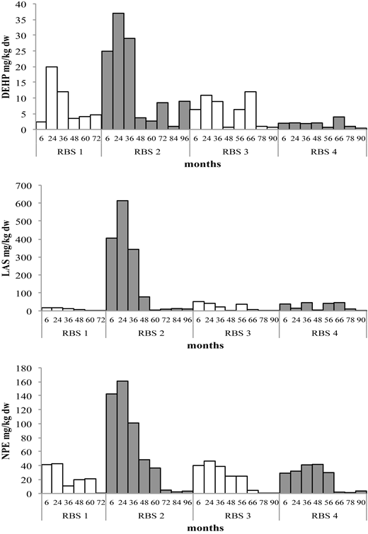 Toxic organic compounds (LAS sewage sludge: RBS 1 464 mg/kg dw, RBS 2 2359 mg/kg dw, RBS 3 693 mg/kg dw, RBS 4 511 mg/kg dw; NPEs sewage sludge: RBS 1 63 mg/Kg dw, RBS 2 132 mg/kg dw, RBS 3 41 mg/kg dw, RBS 4 74 mg/kg dw; DEHP sewage sludge: RBS 1 11 mg/kg dw, RBS 2 38 mg/kg dw, RBS 3 35 mg/kg dw, RBS 4 7 mg/kg dw).