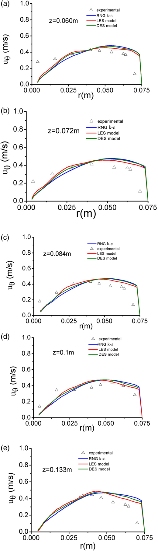 Comparison of mean tangential velocity distribution at various heights for a rotational speed of 150 rpm. △, experimental; ─, RNG k–ɛ model; ─, LES model; ─, DES model.