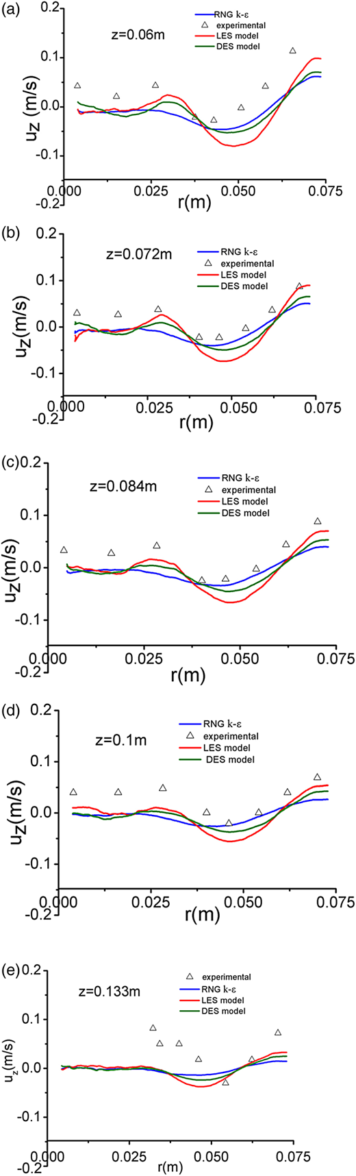 Comparison of mean axial velocity distribution at various heights for a rotational speed of 150 rpm. △, experimental; ─, RNG k–ɛ model; ─, LES model; ─, DES model.