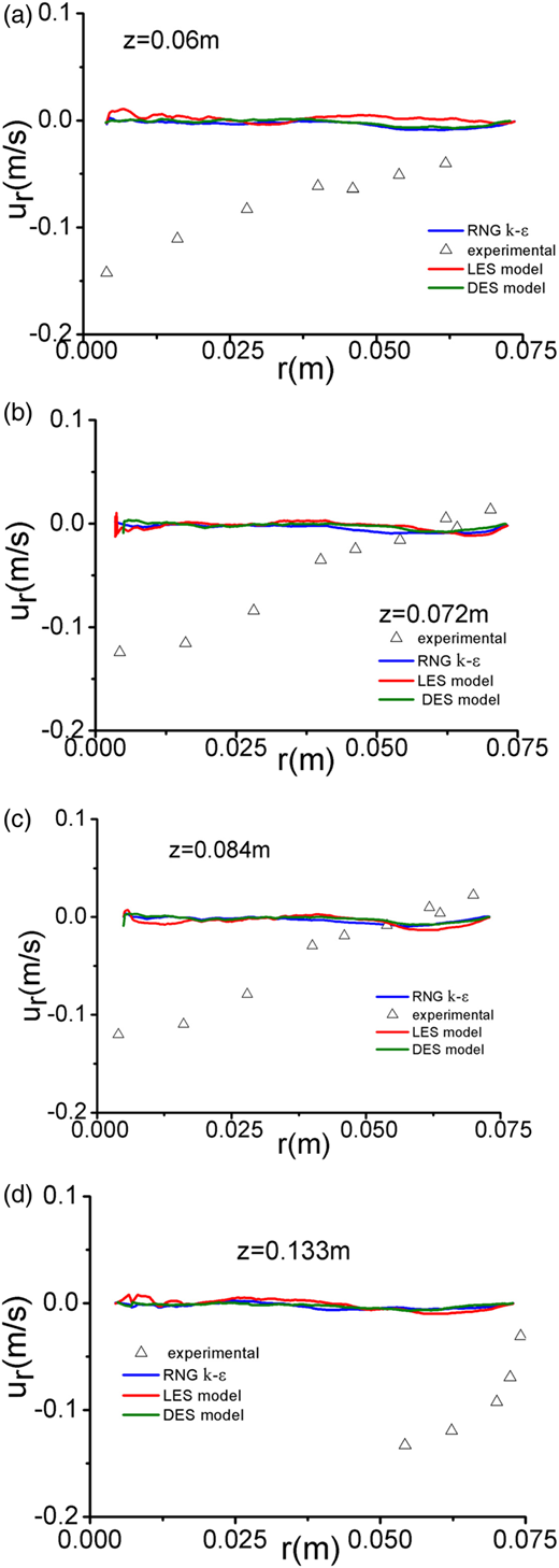 Comparison of mean radial velocity distribution at various heights for a rotational speed of 150 rpm. △, experimental; ─, RNG k–ɛ model; ─, LES model; ─DES model.
