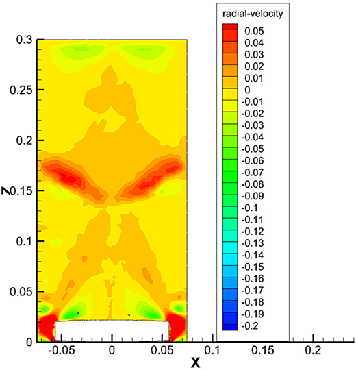 Contours of radial-velocity distribution at the plane of X–Z obtained by RNG k–ɛ model for a rotational speed of 150 rpm.