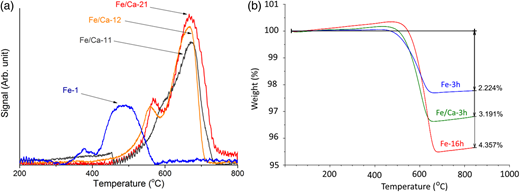 (a) TPR profiles of membrane samples after calcination and (b) TGA profiles of membrane samples after CNT synthesis.
