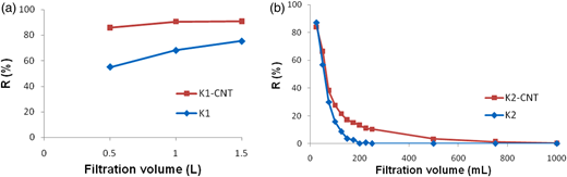(a) Alginate rejection rates and (b) phenol rejection rates of virgin membranes (K1 and K2) and CNT-modified membranes (K1-CNT and K2-CNT).