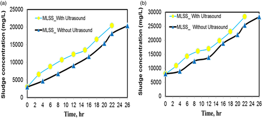 Variations in sludge concentrations versus operating time: (a) initial sludge concentration of 3000 mg/L and (b) initial sludge concentration of 8000 mg/L (feed solution: activated sludge; draw solution: NaCl 36 ± 1 mg/L; membrane orientation: active layer facing the feed solution and flow rate of draw solution: 280 mL/min).