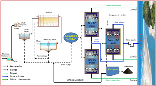 The proposed technology fitting on traditional wastewater treatment plant.