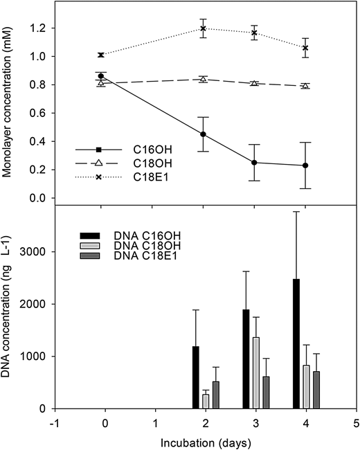 Degradation rate of C16OH, C18OH and C18E1 and the rise in concentration of bacterial DNA in the mineral salts solutions inoculated with the Narda Lagoon Acinetobacter isolate. Error bars indicate the 95% confidence interval of the means.