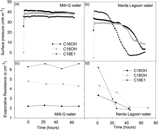 Surface pressure (a) and (b) and evaporation resistance (c) and (d) of fatty alcohol (C16OH, C18OH) and a glycol ether (C18E1) monolayer applied to clean water (a) and (c) and brown, Narda Lagoon water (b) and (d) in a Langmuir trough.