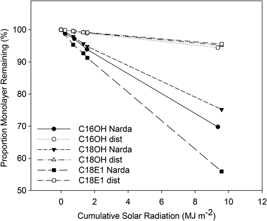 Monolayer (C16OH, C18OH and C18E1) remaining after application to distilled water (dist) or Narda Lagoon water (Narda) in petri dishes exposed to sunlight (MJ m−2), expressed as a percentage of the original concentration applied to the water surface.