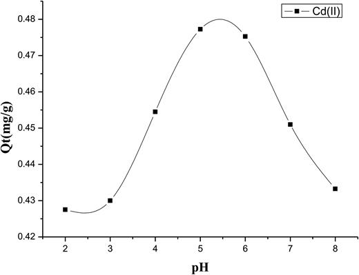 Effect of pH on the ability of cadmium biosorption by algae Ulva lactuca.