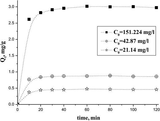 Effect of initial concentration on biosorption of cadmium(II) onto biomass Ulva lactuca, pH = 5.4, t = 20°C, Malgae = 2 g.