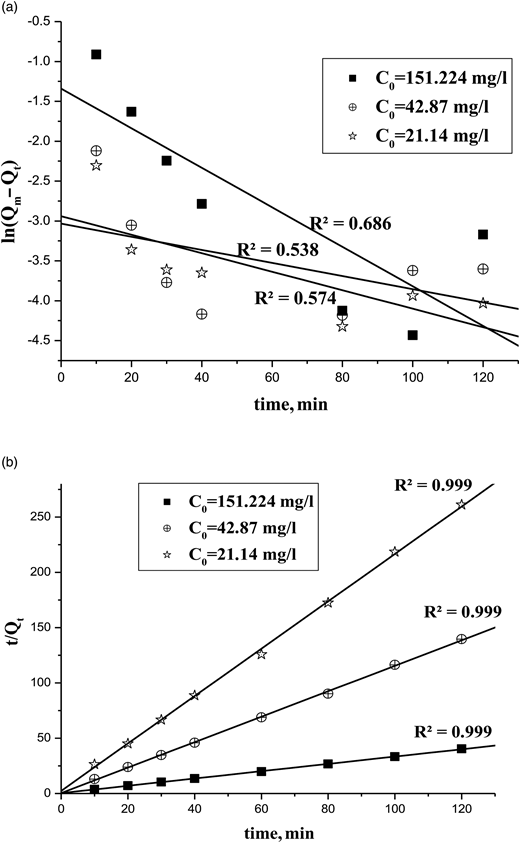 (a) The first-order ln(Qm − Qt) vs. t plot for biosorption of Cd(II) and Cr(VI) ions on the biosorbents. (b) The second-order (t/Qt) vs. t plot for biosorption of Cd(II) and Cr(VI) ions on the biosorbents.