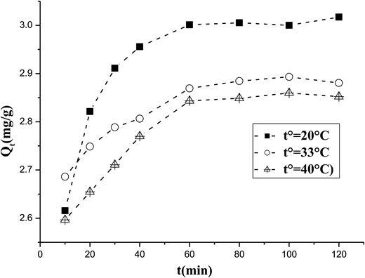 Temperature on biosorption of Cd(II) onto Ulva lactuca biomass (metal concentration:151,224 mg/L; M = 2 g; pH = 5).