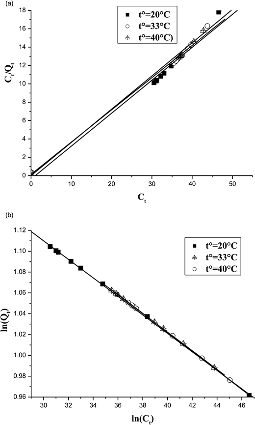 (a) The linearized Langmuir adsorption isotherm of Cd(II) ion obtained at different temperatures. (b) The linearized Freundlich adsorption isotherm of Cd(II) ion obtained at different temperatures.
