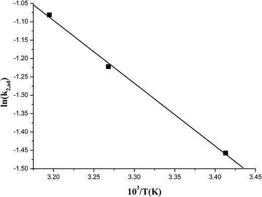 Arrhenius plot for adsorption of cadmium by biomass Ulva lactuca.