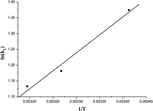 Plot of ln(kL) against 1/t. The activation energy for the biosorption system of cadmium(II).