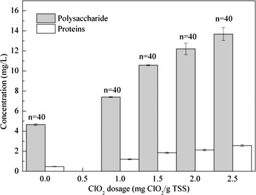 Polysaccharide and protein concentrations in the effluent at different dosages of ClO2. Data were the mean values obtained from SBRs with different dosages of ClO2. Error bars represented standard deviations of statistical analysis. n meant measurement times.