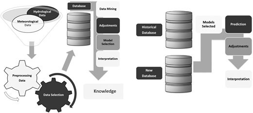 Scheme to develop prediction models (left) and validate the prediction models with modern data using the best models developed in the previous phases (right).