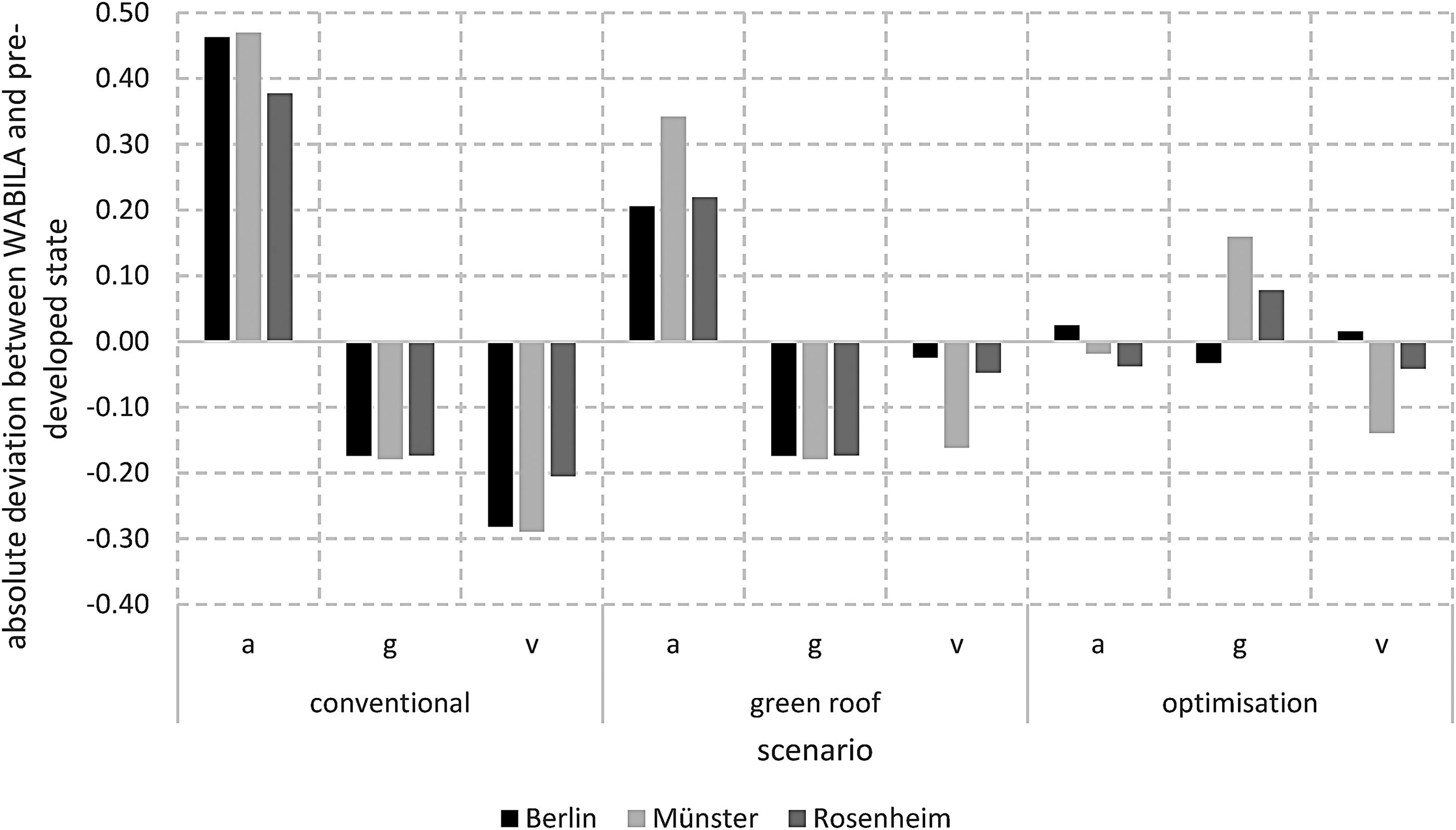 Development of a simplified urban water balance model (WABILA ...