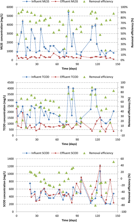 Evolution of MLSS (top), TCOD (middle) and SCOD (bottom) and the respective removal efficiency during continuous operation of the A-stage process (tests 1 to 6). Error bars indicate standard deviation. The error bars were omitted when smaller than the marker.