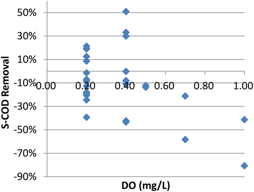 Effect of DO on SCOD removal percentage at DO in the range 0.2–1 mg/L (tests 1 to 6).
