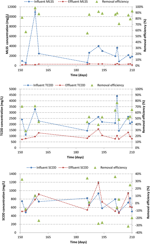 Evolution of MLSS (top), TCOD (middle) and SCOD (bottom) and the respective removal efficiency during continuous operation of the A-stage process with Fe3+ dosage (tests 7 to 10). Error bars indicate standard deviation. The error bars were omitted when smaller than the marker.