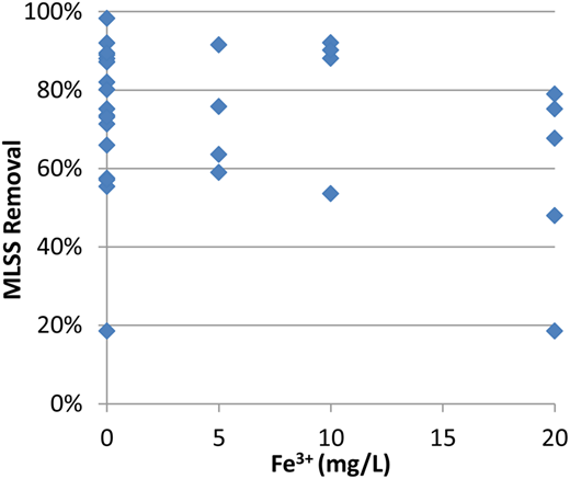 Effect of Fe3+ dosage on MLSS removal (Tests 1 to 10).