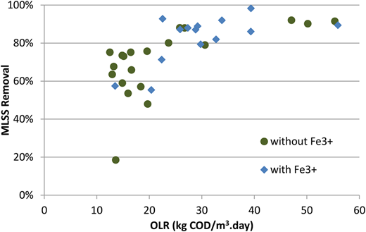 Effect of the OLR on the MLSS removal with and without Fe3+ dosage (all data points in tests 1 to 10).