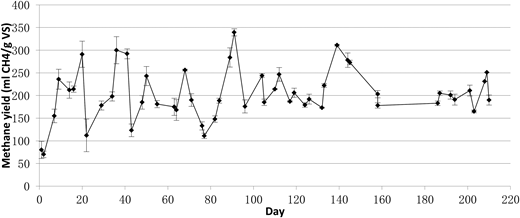 Methane yield of spent sludge. Error bars indicate the standard deviation.
