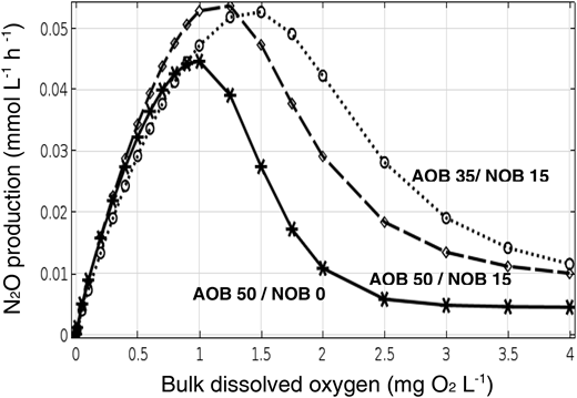 Emissions from base case 100 μm nitrifying biofilm with AOB and NOB. The presence of nitrite oxidizers (NOB) in the biofilm may enhance the N2O production. N2O production rate without NOB (base case, AOB 50 g L−1) and with 15 g L–1 NOB (AOB 50 or 35 g L−1).