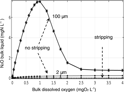 N2O bulk liquid concentration for nitrifying conditions as a function of bulk O2 for a 2 μm suspended growth and 100 μm biofilm system, with stripping (solid line) and without stripping (dashed line).
