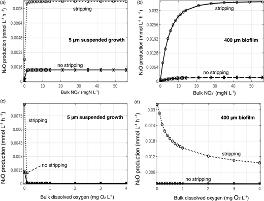 N2O production rates in denitrifying biofilms with a constant biofilm surface area, with and without stripping, for a 5-μm biofilm ('suspended growth') (a), (c) and 400-μm biofilm (b), (d) as a function of bulk NO3− (a), (b) and (c), (d) as a function of bulk O2.