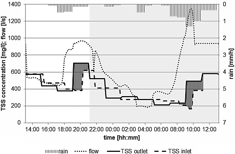 Field campaign on sediment transport behaviour in a pressure main ...