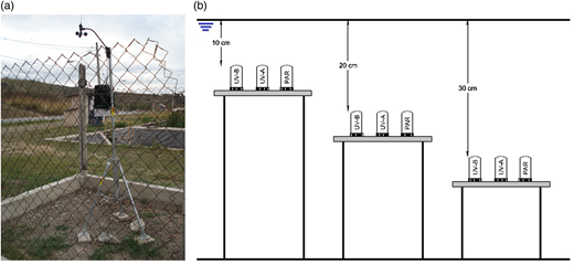 (a) Meteorological weather station for monitoring total solar irradiance and atmospheric pressure; (b) example of UV-A, UV-B and PAR sensor placement inside the pond.