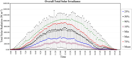 Hourly profile of total solar irradiance reaching the surface of the ponds over the monitoring period.