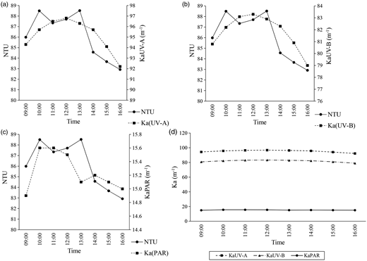 (a) Turbidity versus KaUV-A over time; (b) turbidity versus KaUV-B over time; (c) turbidity versus KaPAR over time; (d) attenuation rates of UV-A, UV-B and PAR.