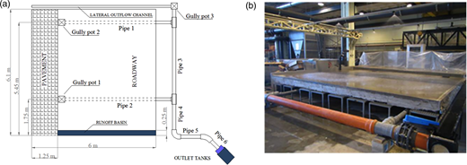 Geometry (a) and photograph of the experimental setup (b).