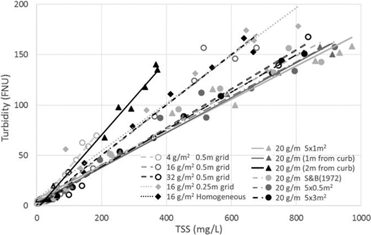 Individual turbidity (FNU) and TSS (mg/L) regressions.