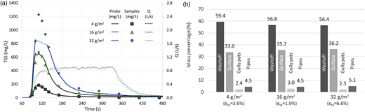 Samples and turbidity signal derived TSS pollutographs and discharges at the sewer outlet (a) and mass percentage final distributions (b) for sediment loads of 4, 16 and 32 g/m2 over a 4 m2 surface in a 0.5 m grid. Values in parentheses indicate the mass errors balance (ɛM).