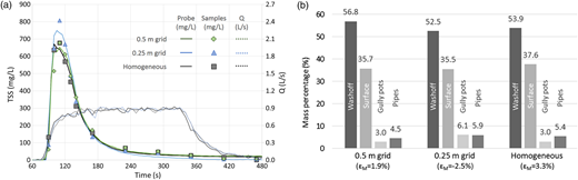 Samples and turbidity signal derived TSS pollutographs and discharges (a) and mass percentage final distributions (b) placing a sediment load of 16 g/m2 over a 4 m2 surface on a 0.5 m grid, a 0.25 m grid or spreading homogenously. Values in parentheses indicate the mass errors balance (ɛM).
