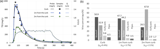 Samples and turbidity signal derived TSS pollutographs and discharges (a) and mass percentage final distributions (b) for a sediment load of 20 g/m, spread homogeneously over a 5-meter-long and 1-meter-wide surface, attached or 1 or 2 m separated from the curb. Values in parentheses indicate the mass error balance (ɛM).