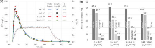 Samples and turbidity signal derived TSS pollutographs and discharges (left) and mass percentage final distributions (right) for a sediment load of 20 g/m, spreaded homogeneously over a 5-m-long and 3, 1 or 0.5-m-wide surface and placed with a stepped distribution. Values in parentheses indicate the mass error balance (ɛM).