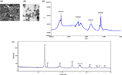 (a) SEM image, (b) TEM image, (c) XRD analysis and (d) FT-IR peaks of nano-TiO2 after 45 min irradiation time, at 0.50 g L-1 nano-TiO2 concentration, at 210 W UV light power.