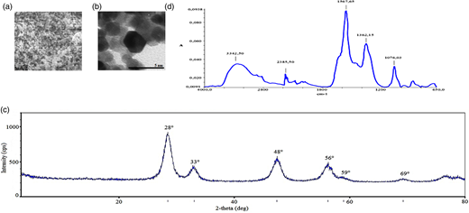 (a) SEM image, (b) TEM image, (c) XRD analysis and (d) FT-IR peaks of nano-CeO2 after 45 min irradiation time, at 0.50 g L−1 nano-CeO2 concentration, at 210 W UV light power.